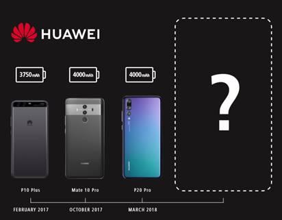 Huawei Studie