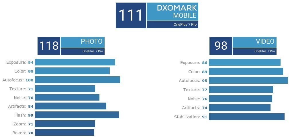 Bestwertung für das OnePlus 7 Pro im DxOMark-Benchmark